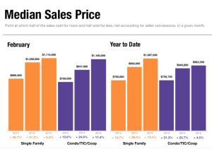 Median Sales Price February