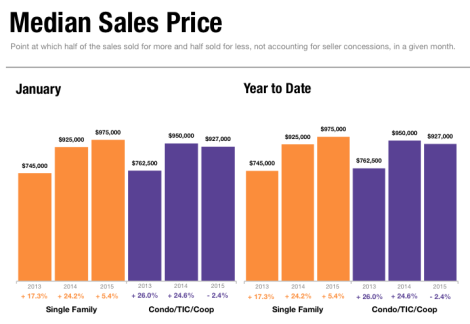 Median Sales Price January